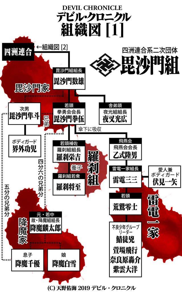 極道BL小説:組織図1