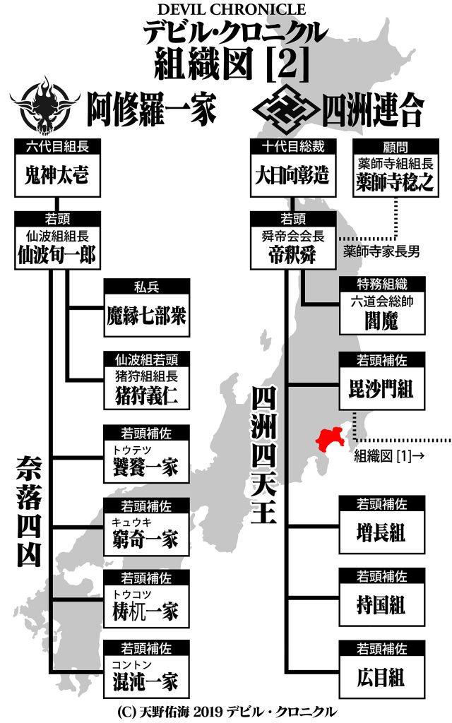 極道BL小説:組織図2